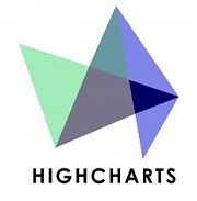 the highcharts js library
